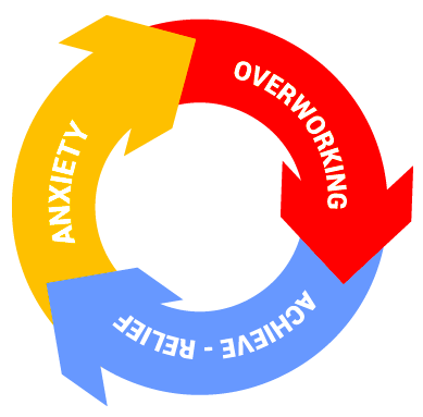 Overachiever cycle